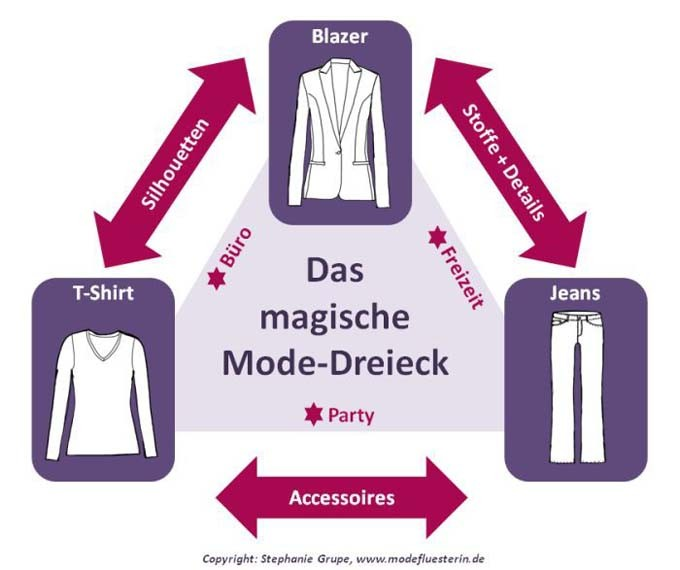 Das magische Mode-Dreieck: Jeans, T-Shirt und Blazer - Casual (5/5)
