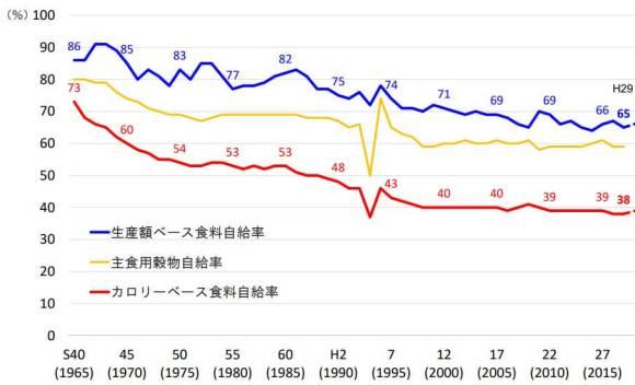 日本食料自給率
