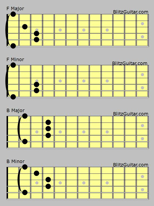 Bar Chord For Guitar Fingerstyle Guitar Lessons