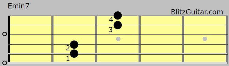 Eminor7 Chord 34 Finger Pattern Fingerstyle Guitar Lessons