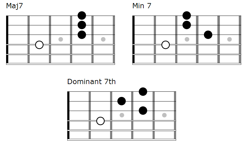 7th chords with root note on the 4th string good