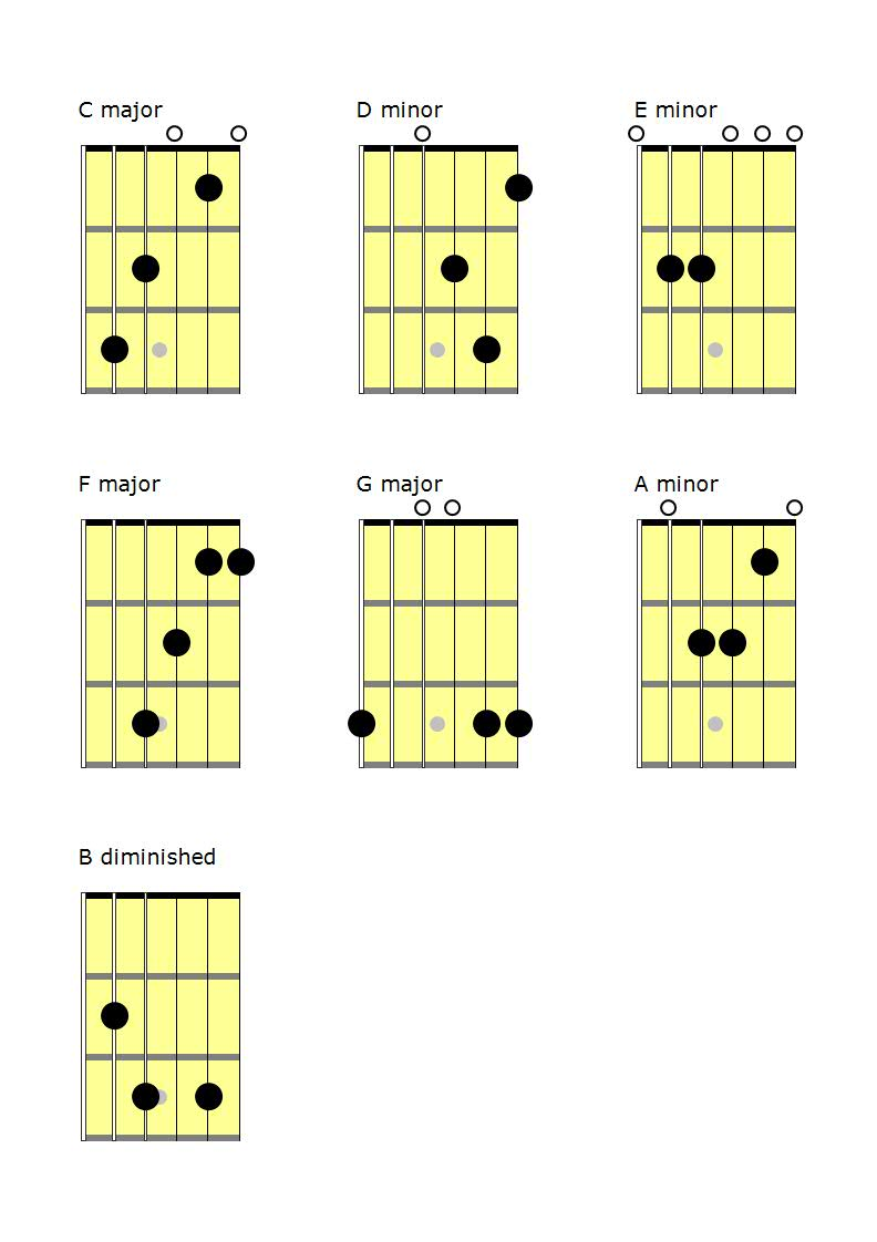 How to Write Chord Progressions on Guitar – 15 Beautiful Examples ...
