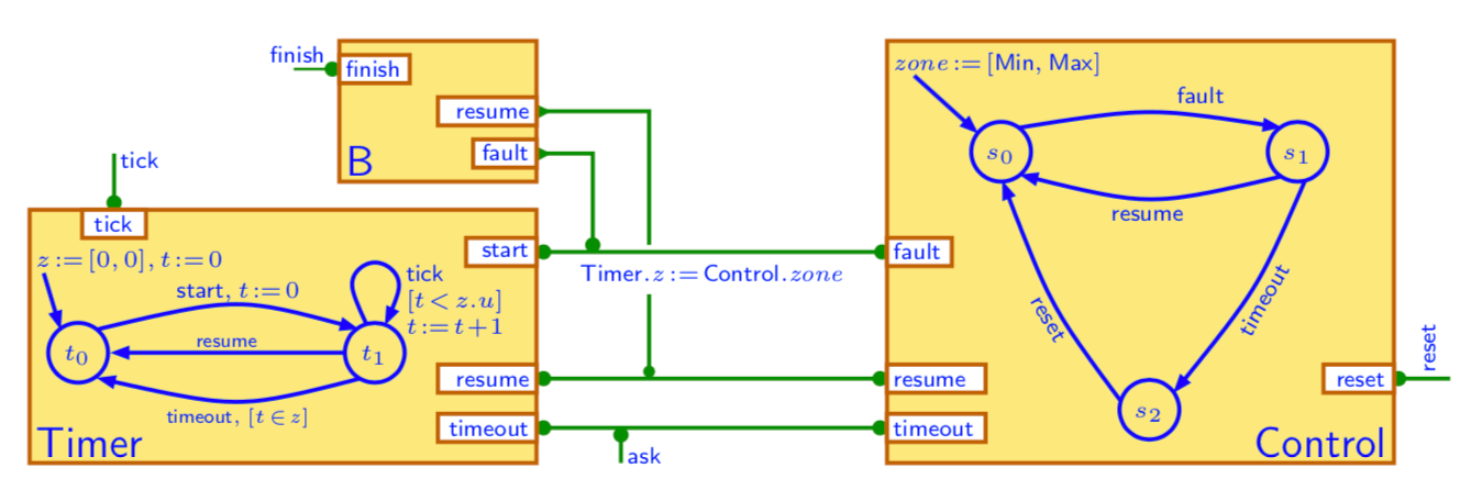 Example of a BIP model