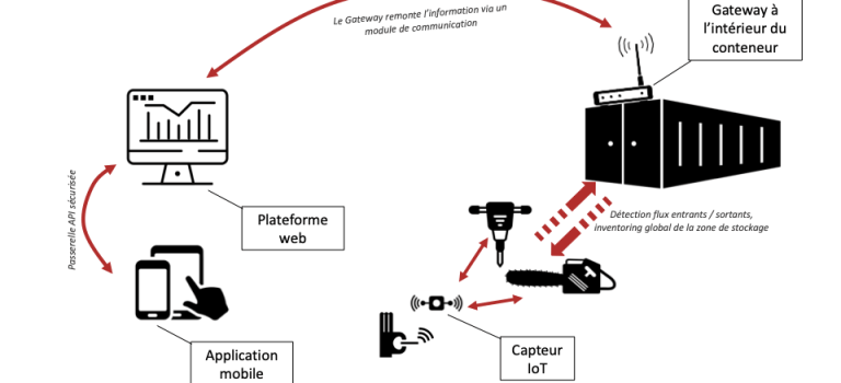 Coordination for Safe Adaptivity of IoT Systems