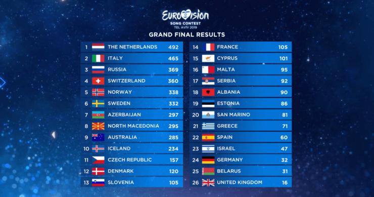 eurovision classifica
