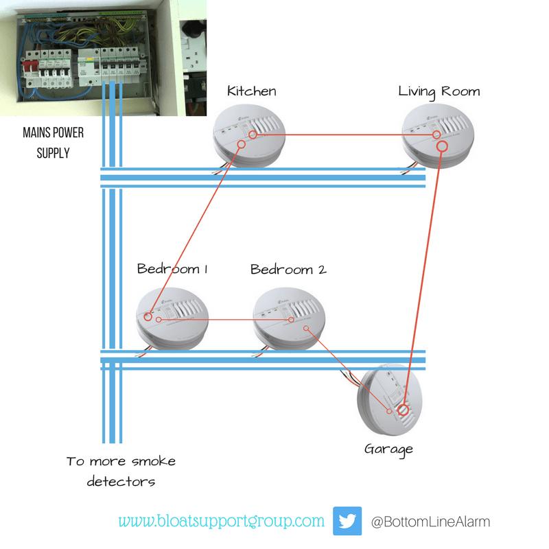 hard wiring smoke detectors change your idea wiring diagram hard wired smoke detectors co battery backup b l o a t rh bloatsupportgroup com hardwiring smoke detectors hard