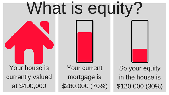 home equity what is