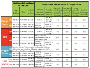 Engagements-volontaires-souscrits-par-les-operateurs-mobiles-depuis-2010.png