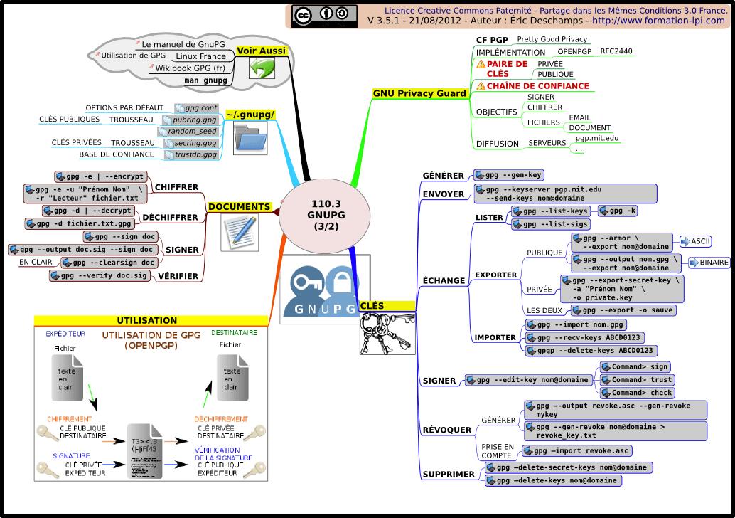 gpg aide mémoire commandes mindmap carte heuristique