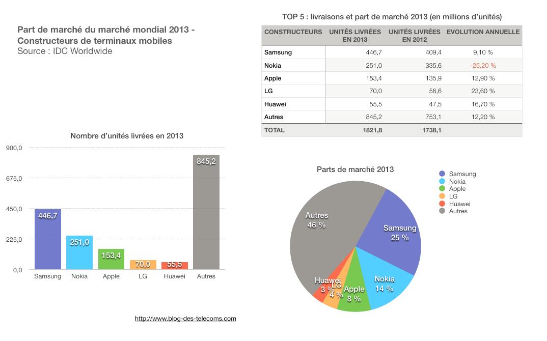 part de marché des terminaux mobiles 2013