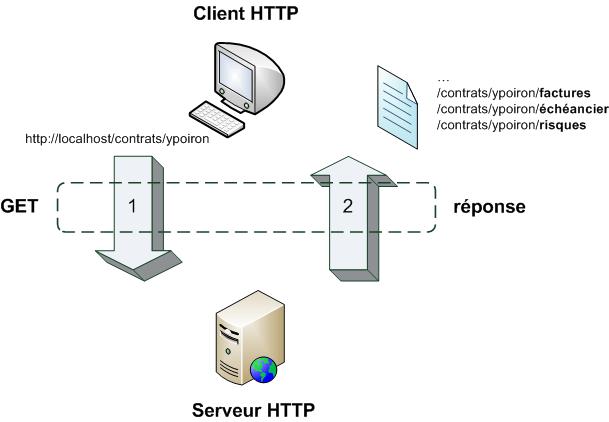 Ecrire un Web Service en PHP – Partie 1