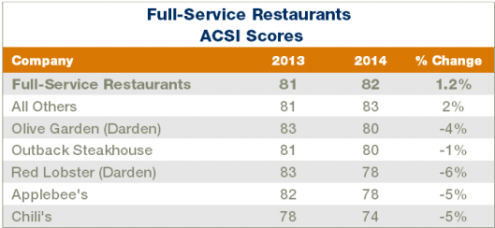 ACSI restaurant