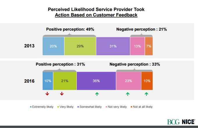 Do companies react to feedback provided by customers?