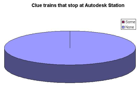 Clue train pie graph