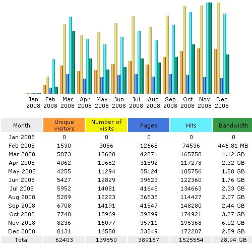 Stats 2008
