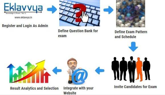Online Hiring Process using Online Assessment