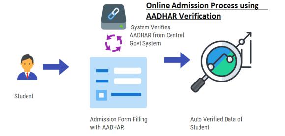Online Admission Process using AADHAR Verification