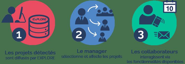 Cycle projet veille entreprise