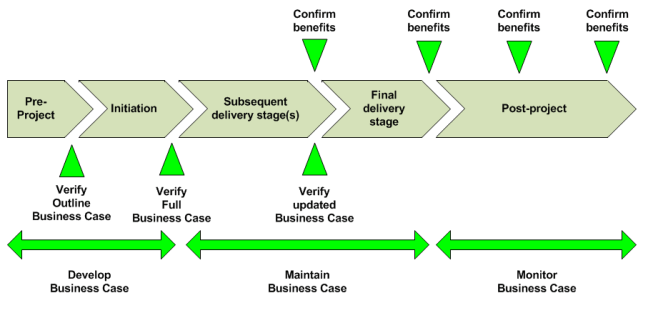 Sustainable Business Case