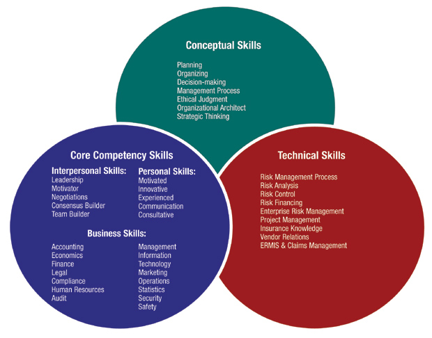 Sustainable Risk Management Organizational Competencies