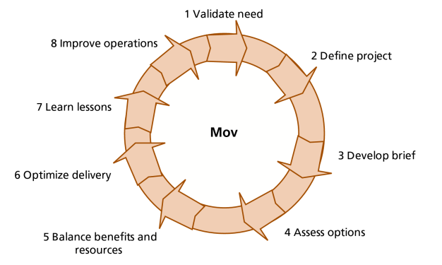 Value Process at Project Level