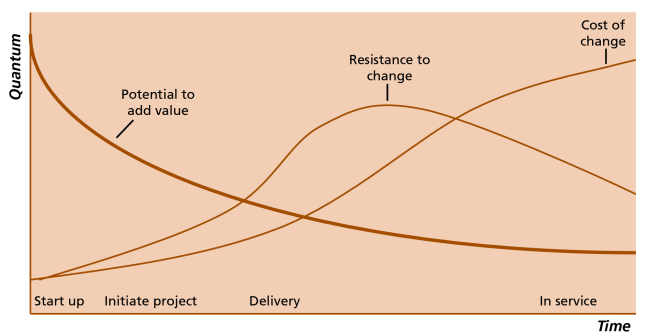 The Value of Value Management