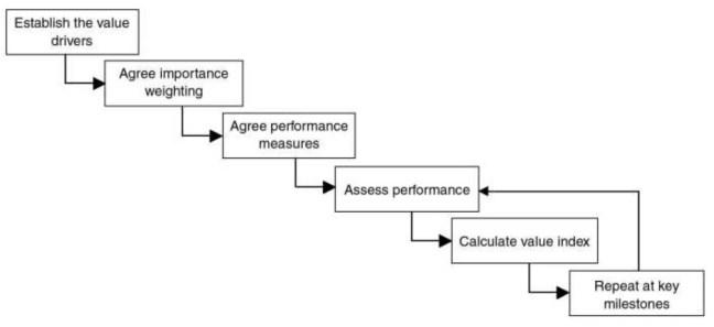 Value measuring process