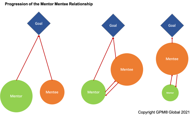 Progression of Mentor and Mentee Relationship