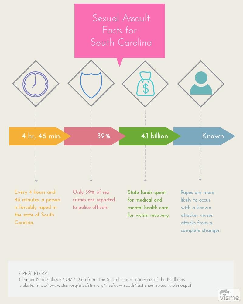 Sexual Assault Infographic - South Carolina