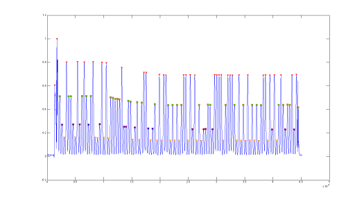 The same packet after filtering and peak detection. Each level of peak is indicated with a different colored symbol.
