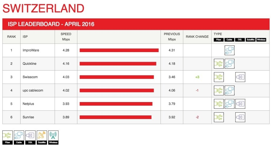 switzerland-leaderboard-2016-04 (1) copy