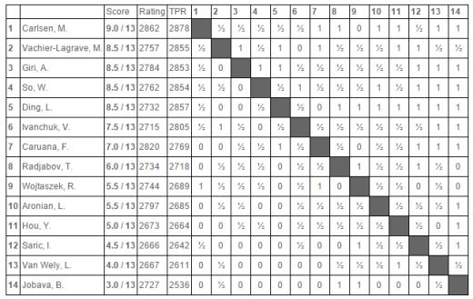Tata-2015-wyniki-Masters10