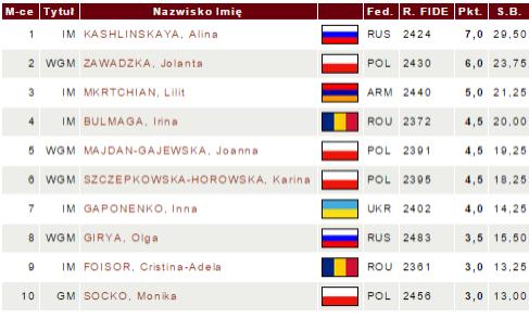 Radzikowska-2015-tabela5