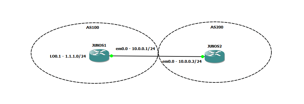 Basic EBGP with JUNOS – MadNetworks Technical Blog