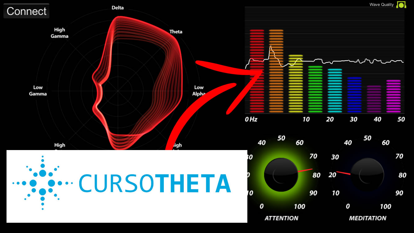 curso thetahealing ondas cerebrais mostram ondas theta