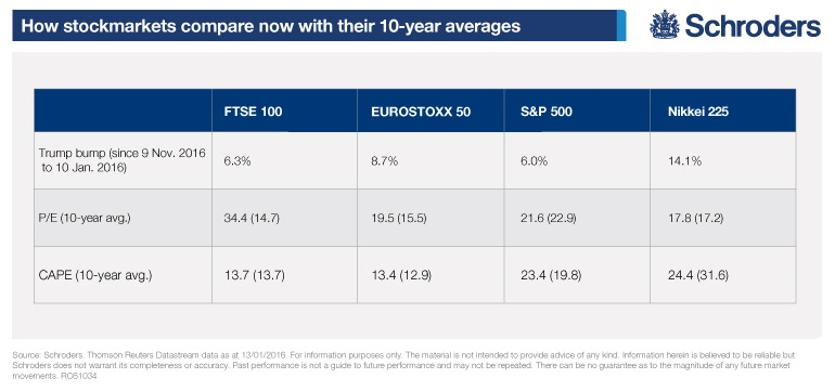 How Stockmarkets compare