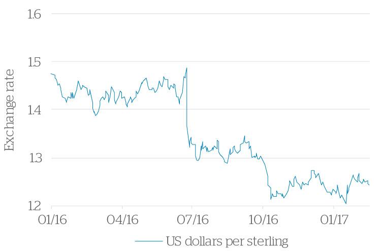 us_dollars_chart