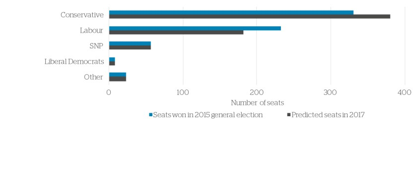 election chart