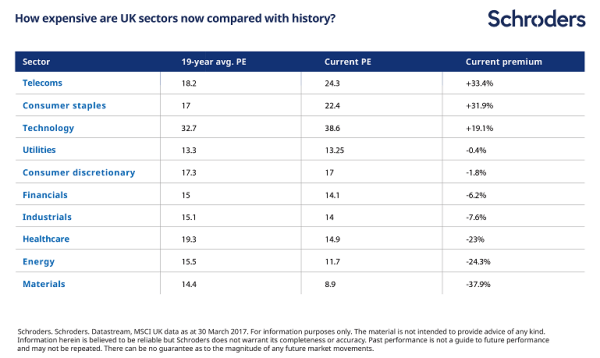 sector valuations