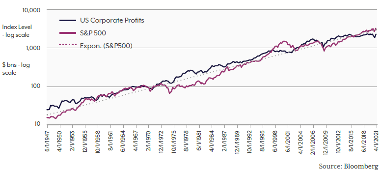 US equity market and the growth in US corporate profits