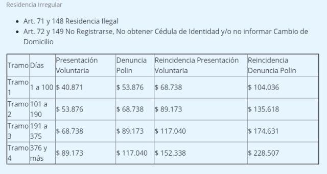 Cálculo de multa