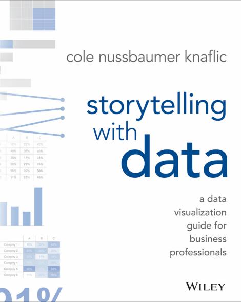 Storytelling with Data: Belajar Menyihir Kerumitan Jadi Cantik