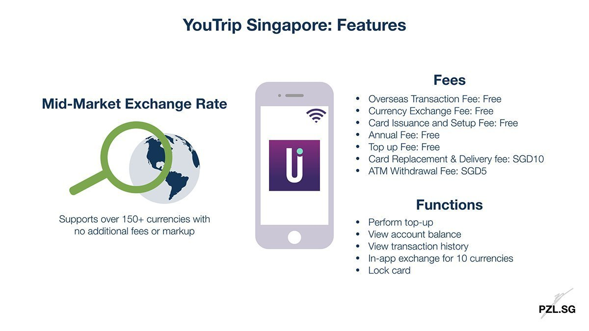 YouTrip Singapore: Features