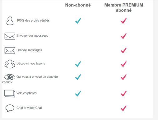 Avantages Premium 2seniors