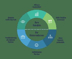 Digitales Location Marketing in den TOP Verzeichnissen