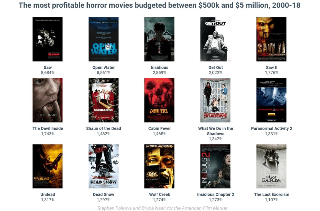 Películas de terror de bajo presupuesto más rentables