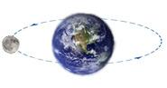 Luna e terra orbita