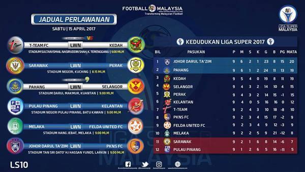 Kedudukan Terkini Liga Super April 2017