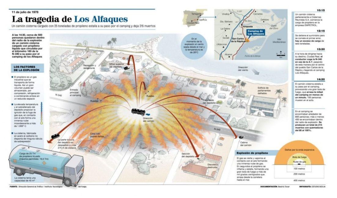 los-alfaques_grafico