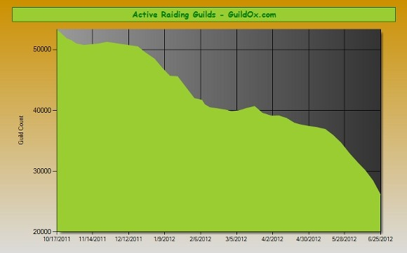 raid graph decline from GuildOx